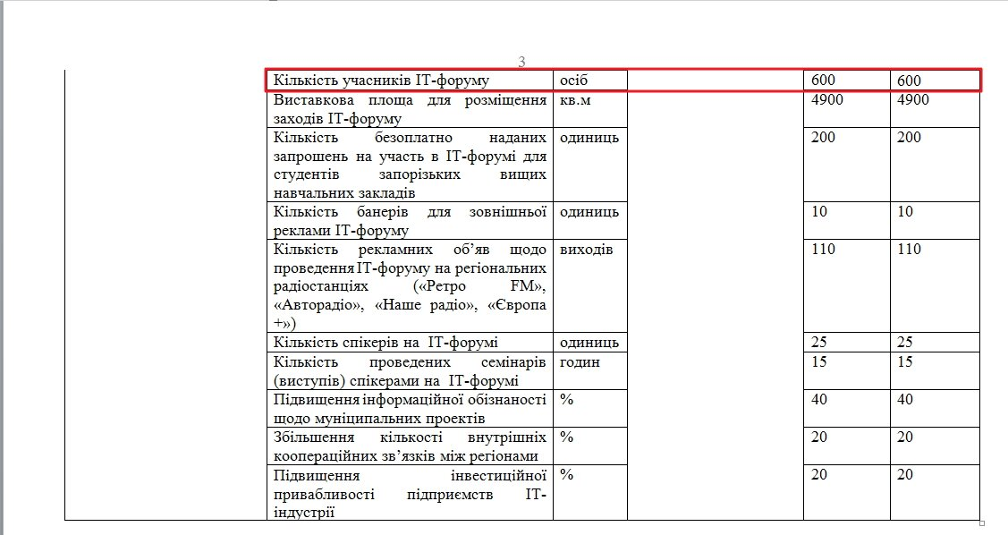 kolichestvo-uchastnikov-foruma